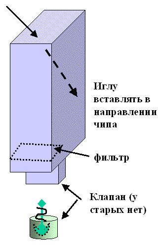 схема картриджа